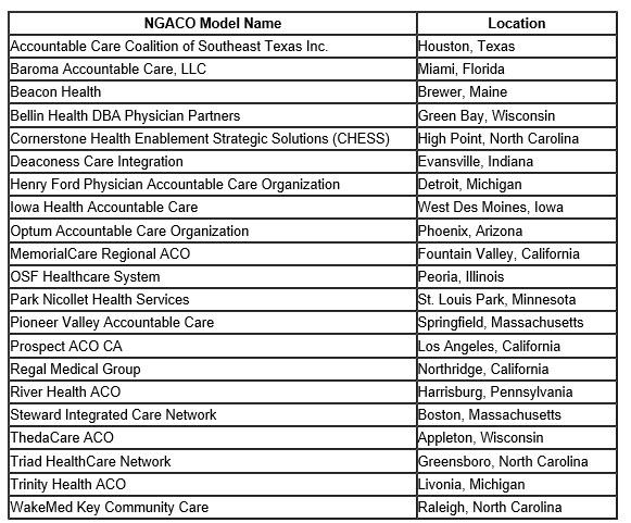 ACO organizations