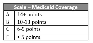 Scale Medicaid Coverage