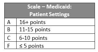Scale Medicaid CoverageII