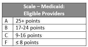 Scale Medicaid CoverageV