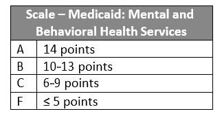 Scale Medicaid CoverageV11
