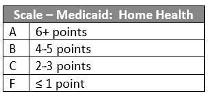 Scale Medicaid CoverageV1111