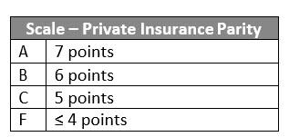 Scale Private Insurance