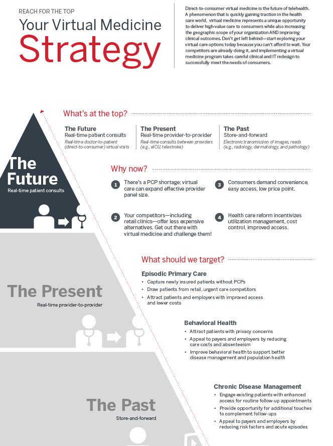 Your Virtual Medicine Strategy